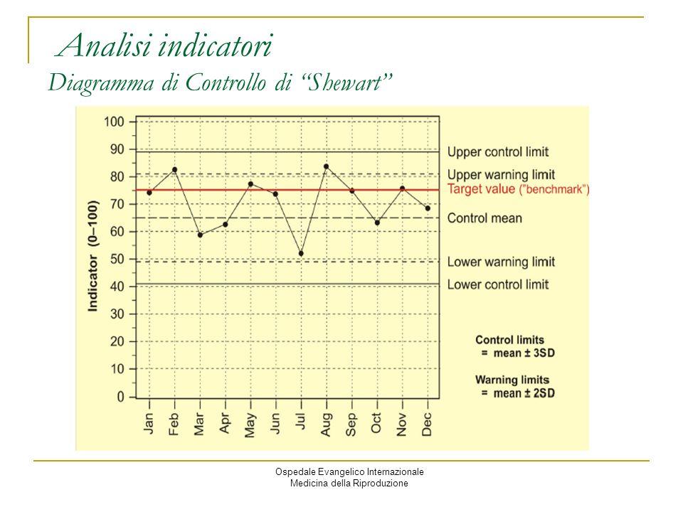 Ospedale Evangelico Internazionale Medicina della Riproduzione Analisi indicatori Diagramma di Controllo di Shewart