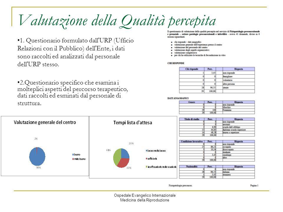Ospedale Evangelico Internazionale Medicina della Riproduzione Valutazione della Qualità percepita 1.