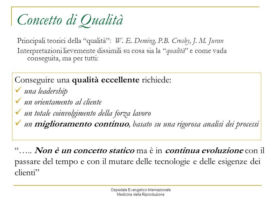 Ospedale Evangelico Internazionale Medicina della Riproduzione Concetto di Qualità Principali teorici della qualità: W.