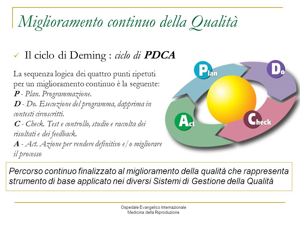 Ospedale Evangelico Internazionale Medicina della Riproduzione Miglioramento continuo della Qualità Il ciclo di Deming : ciclo di PDCA La sequenza logica dei quattro punti ripetuti per un miglioramento continuo è la seguente: P - Plan.