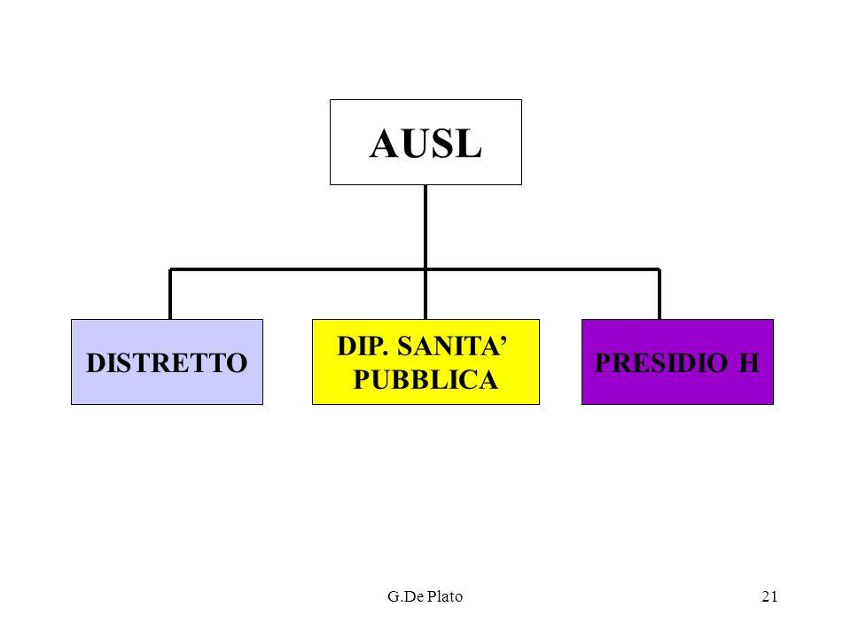 G.De Plato21 AUSL DIP. SANITA PUBBLICA DISTRETTOPRESIDIO H