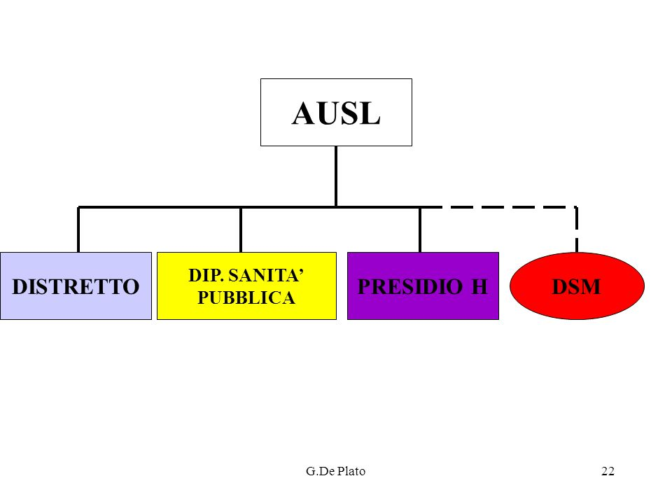 G.De Plato22 AUSL DISTRETTO DIP. SANITA PUBBLICA PRESIDIO HDSM