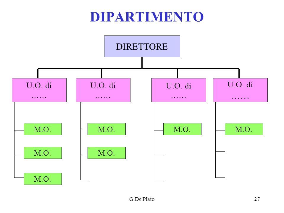 G.De Plato27 DIPARTIMENTO DIRETTORE U.O. di …… U.O. di …… U.O. di …… U.O. di …… M.O.