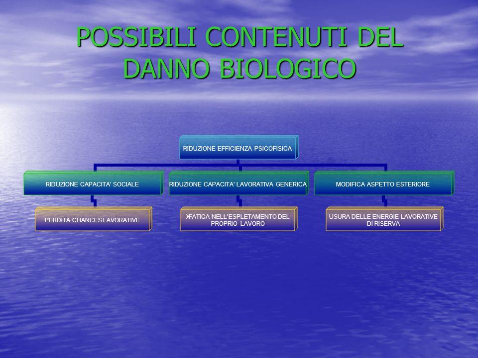 POSSIBILI CONTENUTI DEL DANNO BIOLOGICO RIDUZIONE EFFICIENZA PSICOFISICA RIDUZIONE CAPACITA SOCIALE PERDITA CHANCES LAVORATIVE RIDUZIONE CAPACITA LAVORATIVA GENERICA FATICA NELLESPLETAMENTO DEL PROPRIO LAVORO MODIFICA ASPETTO ESTERIORE USURA DELLE ENERGIE LAVORATIVE DI RISERVA