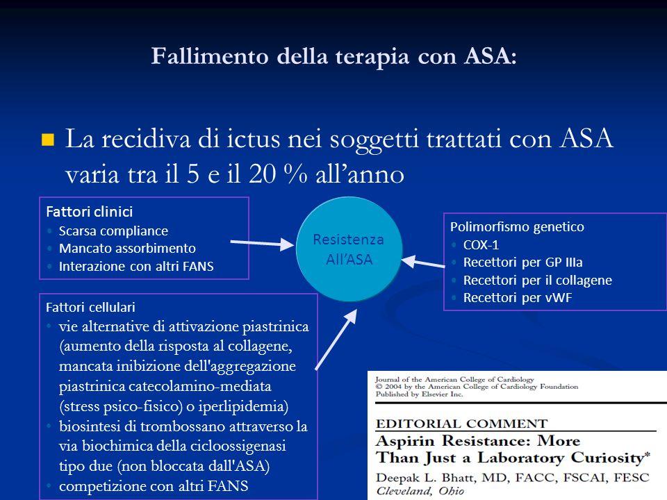 La recidiva di ictus nei soggetti trattati con ASA varia tra il 5 e il 20 % allanno Fallimento della terapia con ASA: Fattori clinici Scarsa complianc