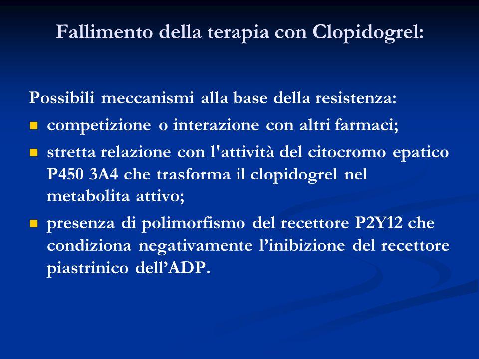 Fallimento della terapia con Clopidogrel: Possibili meccanismi alla base della resistenza: competizione o interazione con altri farmaci; stretta relaz
