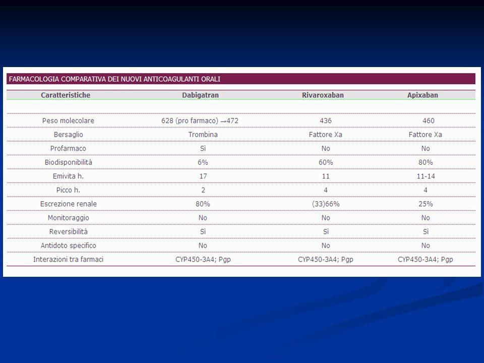 Nei pazienti con protesi valvolari sono proponibili le seguenti raccomandazioni: terapia anticoagulante ad intensità ottimale (INR 2,5-3,5 per le protesi a disco singolo o doppio emidisco e INR 3-4,5 per le protesi a palla e le protesi multiple); terapia anticoagulante ad intensità ottimale (INR 2,5-3,5 per le protesi a disco singolo o doppio emidisco e INR 3-4,5 per le protesi a palla e le protesi multiple); l esecuzione dell ecocardiografia transesofagea per la ricerca di un eventuale trombosi valvolare protesica.