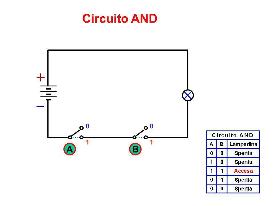 Il circuito AND è alla base di tutti i circuiti elettronici che ci sono in un computer. E formato da unuscita e da due o più ingressi. Alluscita si ha