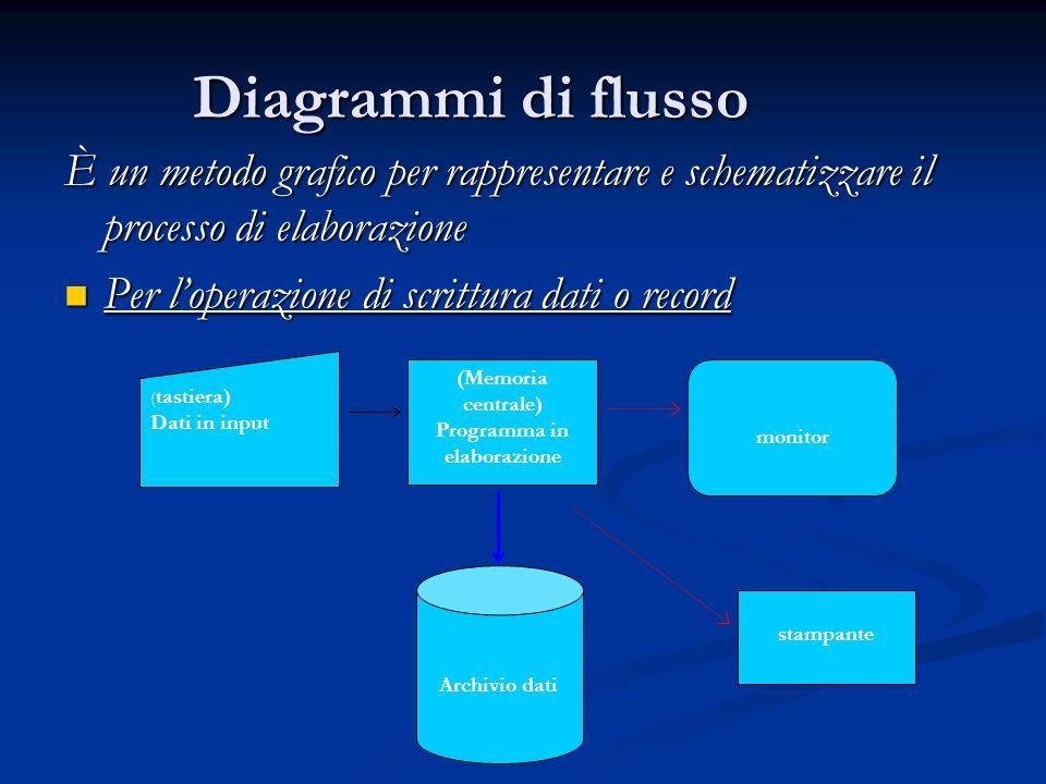 Diagrammi di flusso È un metodo grafico per rappresentare e schematizzare il processo di elaborazione Per loperazione di scrittura dati o record Per l