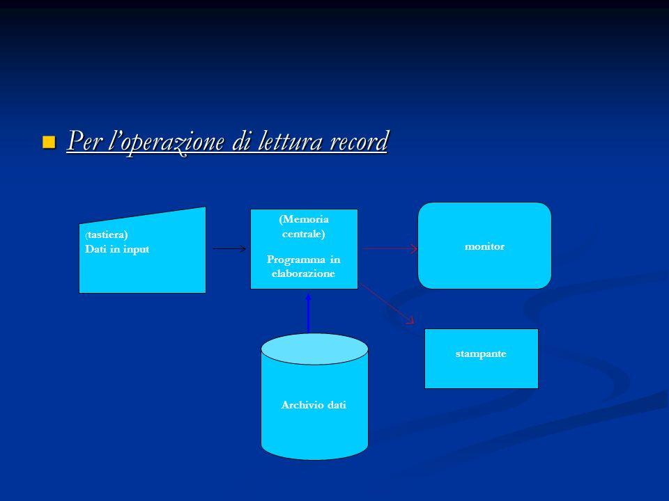 monitor ( tastiera) Dati in input (Memoria centrale) Programma in elaborazione stampante Archivio dati Per loperazione di lettura record Per loperazio
