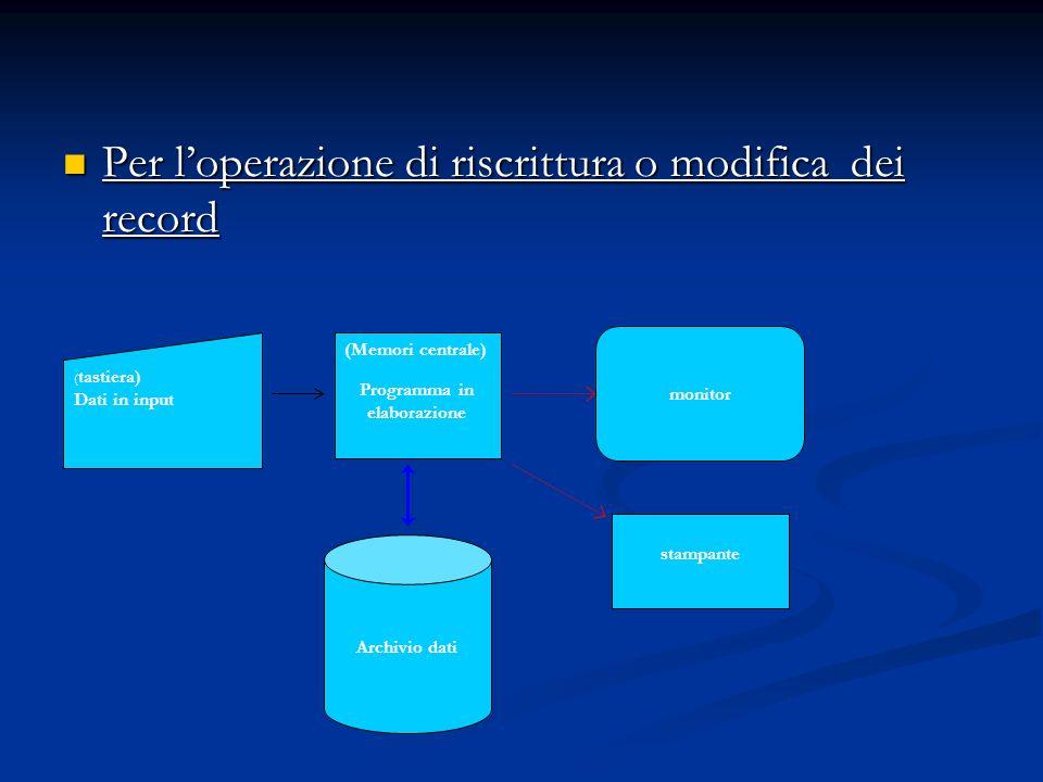 Per loperazione di riscrittura o modifica dei record Per loperazione di riscrittura o modifica dei record monitor ( tastiera) Dati in input (Memori ce