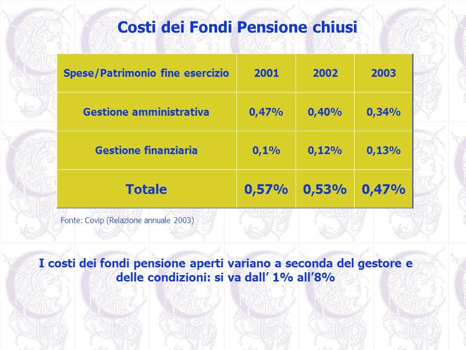 Costi dei Fondi Pensione chiusi Spese/Patrimonio fine esercizio200120022003 Gestione amministrativa0,47%0,40%0,34% Gestione finanziaria0,1%0,12%0,13%