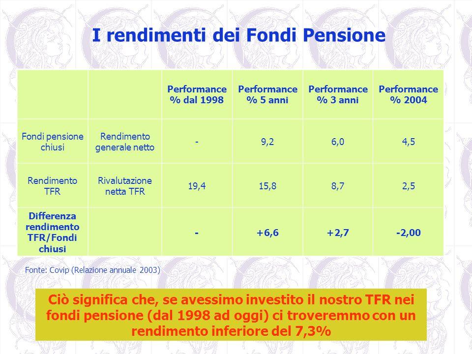 I rendimenti dei Fondi Pensione Performance % dal 1998 Performance % 5 anni Performance % 3 anni Performance % 2004 Fondi pensione chiusi Rendimento g