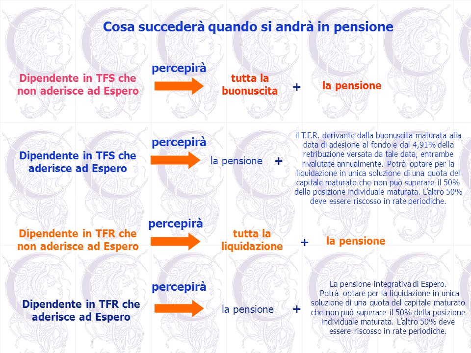 Cosa succederà quando si andrà in pensione Dipendente in TFS che non aderisce ad Espero percepirà la pensione + + Dipendente in TFR che non aderisce a