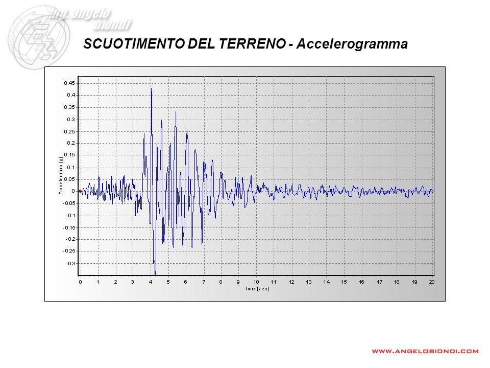 Si può diagrammare il valore della massima accelerazione ottenendo lo spettro di risposta dellaccelerogramma SPETTRI DI RISPOSTA