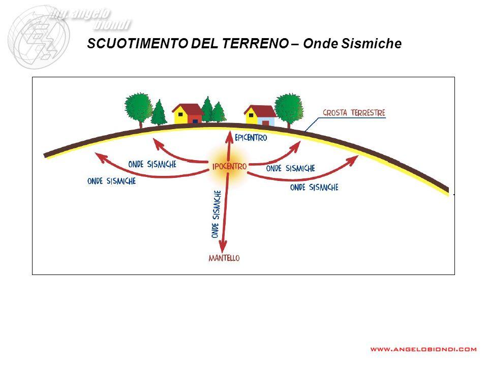 CRITERI DI SCELTA DEL TIPO DI ANALISI SISMICA REQUISITO DI APPLICABILITA DELLANALISI SISMICA STATICA (Norme Tecniche 2005) Categoria del suoloC A 1.0 B 1.10 (T C *) -0.20 C 1.05 (T C *) -0.33 D 1.25 (T C *) -0.50 E 1.15 (T C *) -0.40