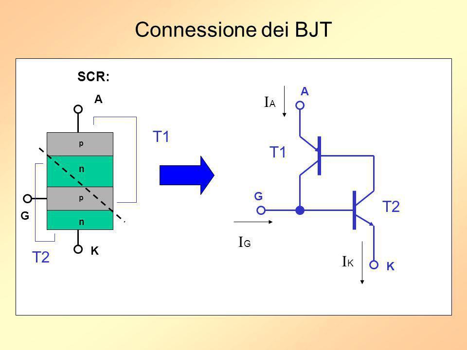 Connessione dei BJT p n p n A K G T1 T2 A G K T1 T2 SCR: IGIG IAIA IKIK