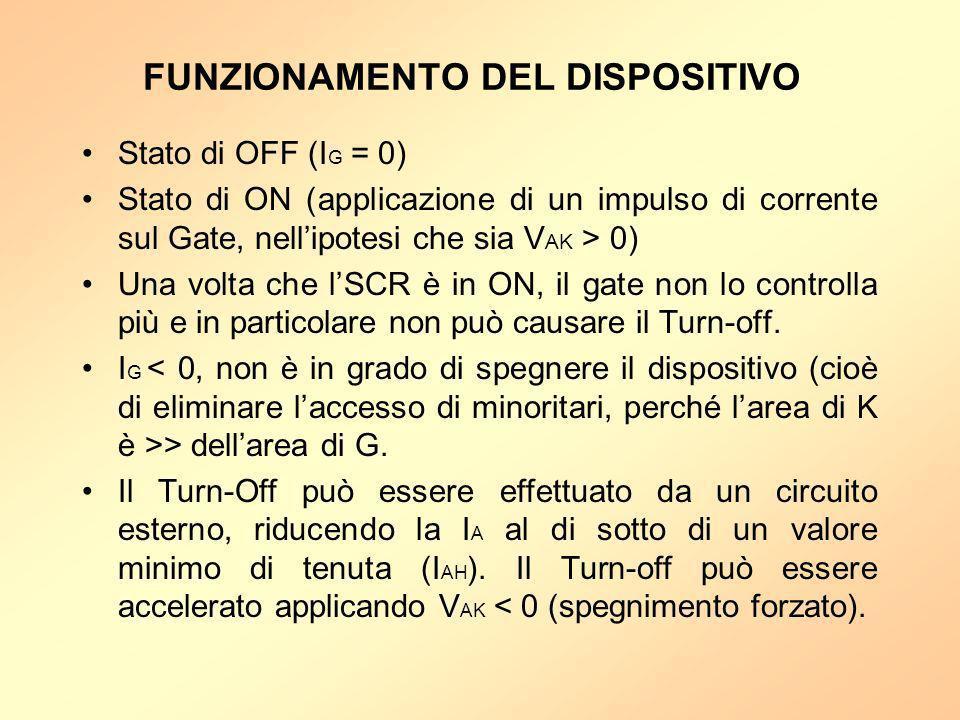 FUNZIONAMENTO DEL DISPOSITIVO Stato di OFF (I G = 0) Stato di ON (applicazione di un impulso di corrente sul Gate, nellipotesi che sia V AK > 0) Una v