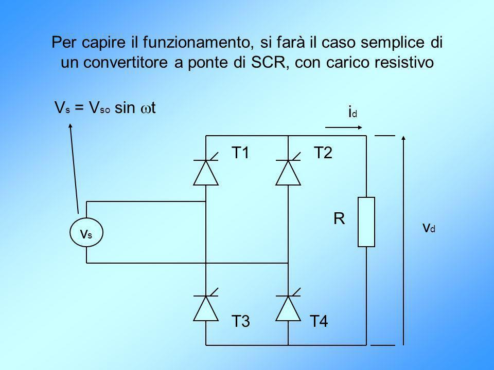 Per capire il funzionamento, si farà il caso semplice di un convertitore a ponte di SCR, con carico resistivo vsvs V s = V so sin t T1T2 T3T4 R idid v
