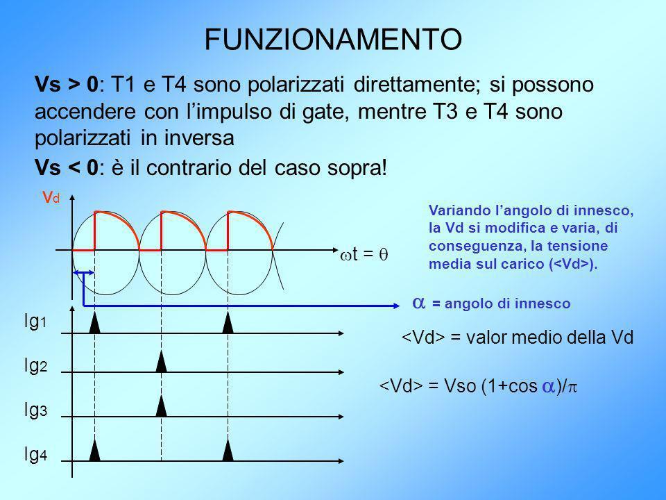 FUNZIONAMENTO Vs > 0: T1 e T4 sono polarizzati direttamente; si possono accendere con limpulso di gate, mentre T3 e T4 sono polarizzati in inversa Vs
