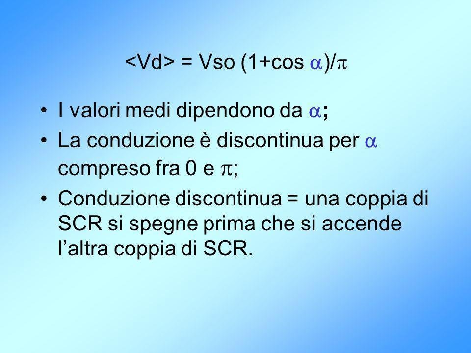 I valori medi dipendono da ; La conduzione è discontinua per compreso fra 0 e ; Conduzione discontinua = una coppia di SCR si spegne prima che si acce