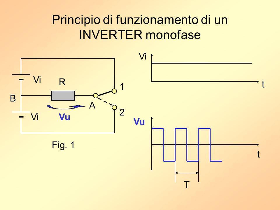 Principio di funzionamento di un INVERTER monofase Vi R VuVi t Vu 1 2 A B t T Fig. 1