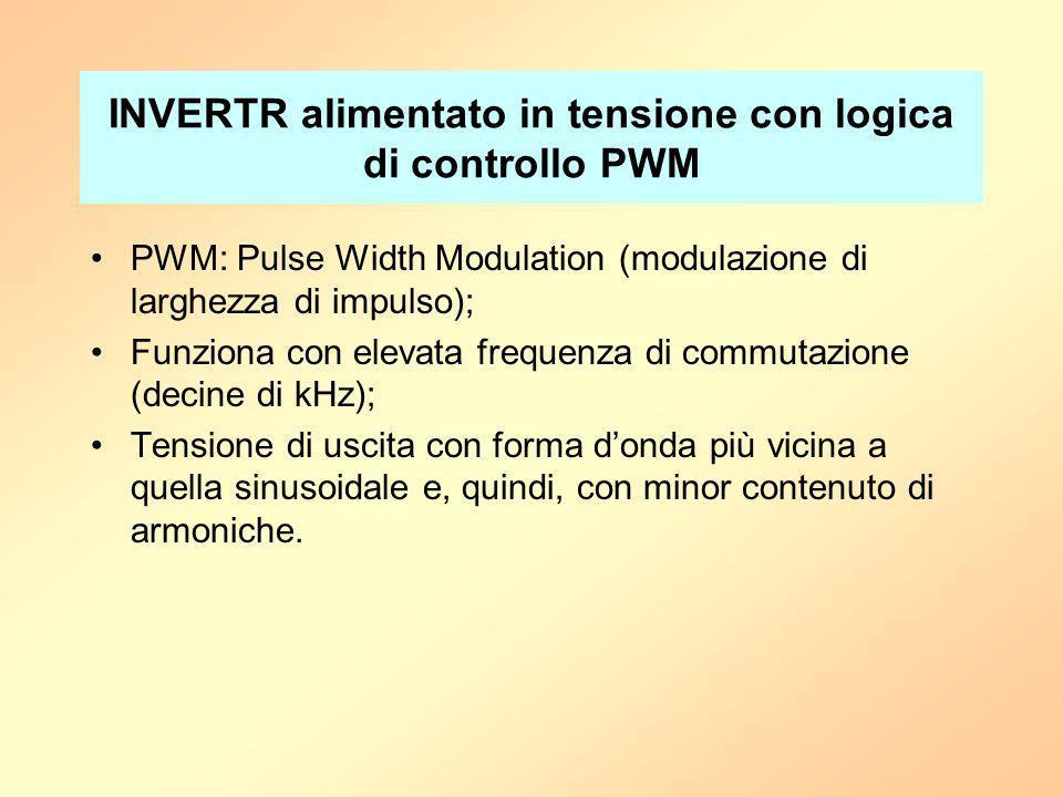 INVERTR alimentato in tensione con logica di controllo PWM PWM: Pulse Width Modulation (modulazione di larghezza di impulso); Funziona con elevata fre