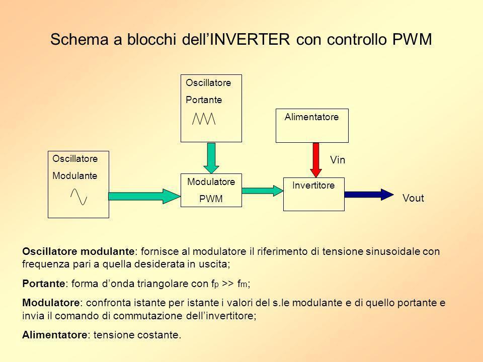 Schema a blocchi dellINVERTER con controllo PWM Oscillatore Modulante Oscillatore Portante Modulatore PWM Invertitore Alimentatore Vout Vin Oscillator