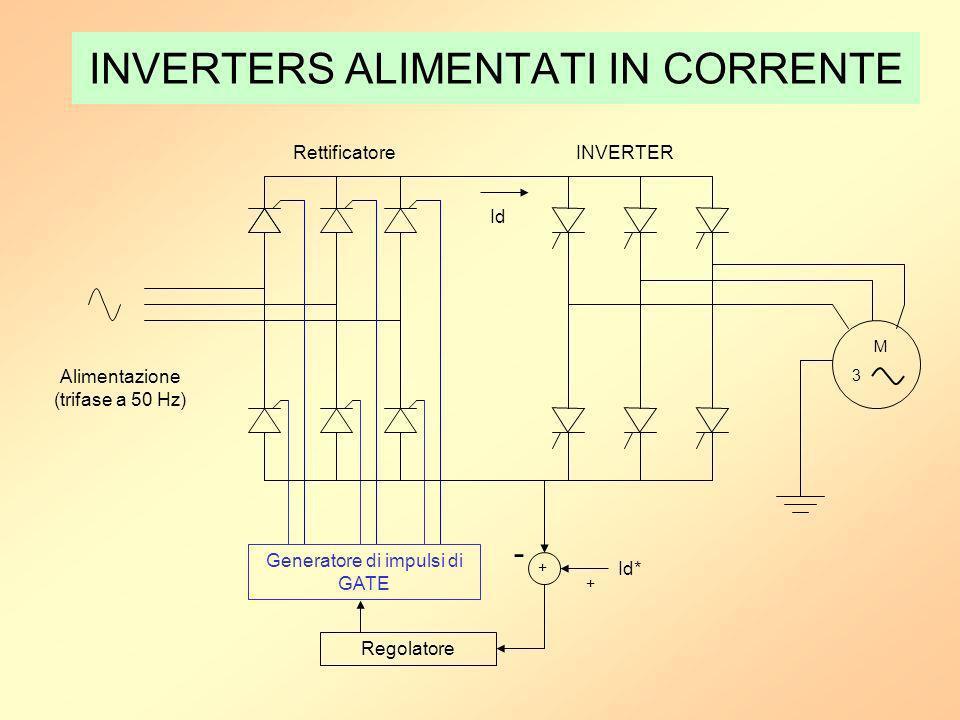 INVERTERS ALIMENTATI IN CORRENTE Generatore di impulsi di GATE + Regolatore Id* Id M 3 RettificatoreINVERTER Alimentazione (trifase a 50 Hz) - +