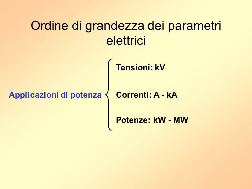 Dispositivi elettronici di potenza DIODI SCR (Raddrizzatori Controllati al Si)* SWITCH CONTROLLATI: - BJT - MOSFET - IGBT - GTO* (Gate Turn-Off) * SCR e GTO = TIRISTORI