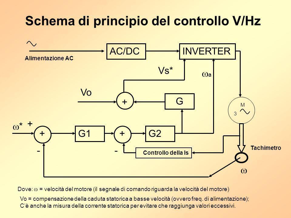 Schema di principio del controllo V/Hz Alimentazione AC AC/DCINVERTER M 3 G1G2 + * - Tachimetro + + Controllo della Is - a G + Vo Vs* Dove: = velocità