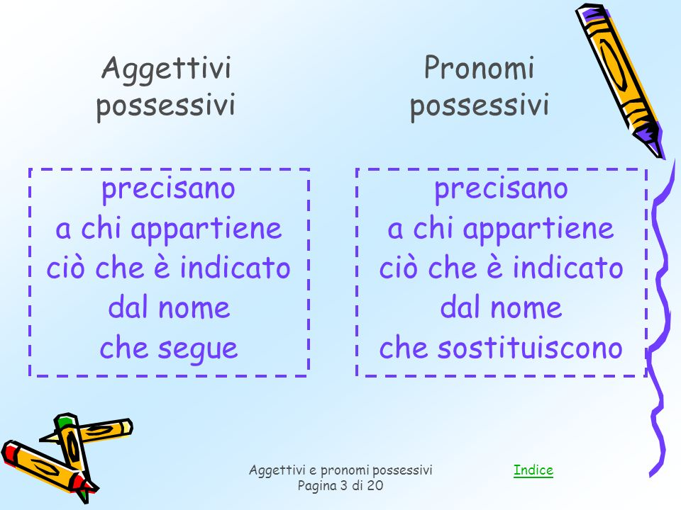 IndiceAggettivi e pronomi possessivi Pagina 3 di 20 precisano a chi appartiene ciò che è indicato dal nome che segue precisano a chi appartiene ciò che è indicato dal nome che sostituiscono Aggettivi possessivi Pronomi possessivi