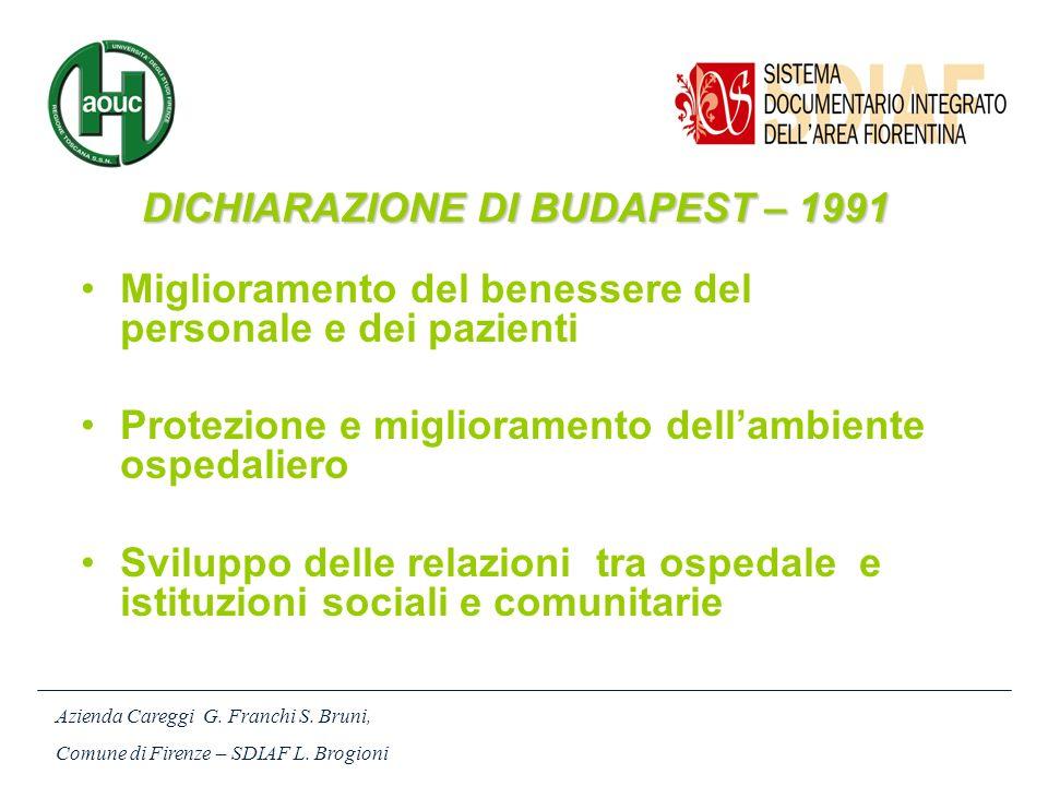 DICHIARAZIONE DI BUDAPEST – 1991 Miglioramento del benessere del personale e dei pazienti Protezione e miglioramento dellambiente ospedaliero Sviluppo