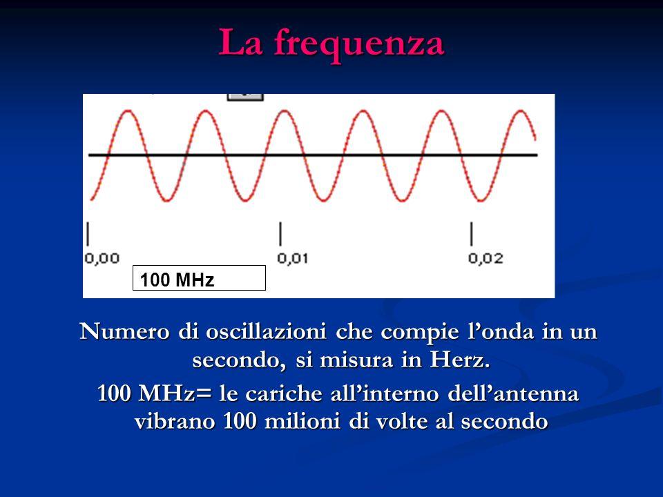 La frequenza Numero di oscillazioni che compie londa in un secondo, si misura in Herz. Numero di oscillazioni che compie londa in un secondo, si misur
