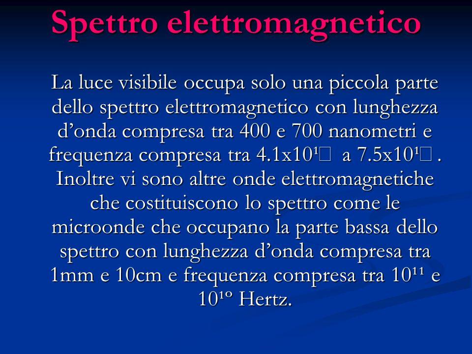 Spettro elettromagnetico La luce visibile occupa solo una piccola parte dello spettro elettromagnetico con lunghezza donda compresa tra 400 e 700 nano