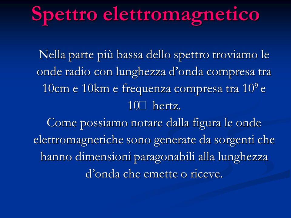 Spettro elettromagnetico Nella parte più bassa dello spettro troviamo le onde radio con lunghezza donda compresa tra 10cm e 10km e frequenza compresa