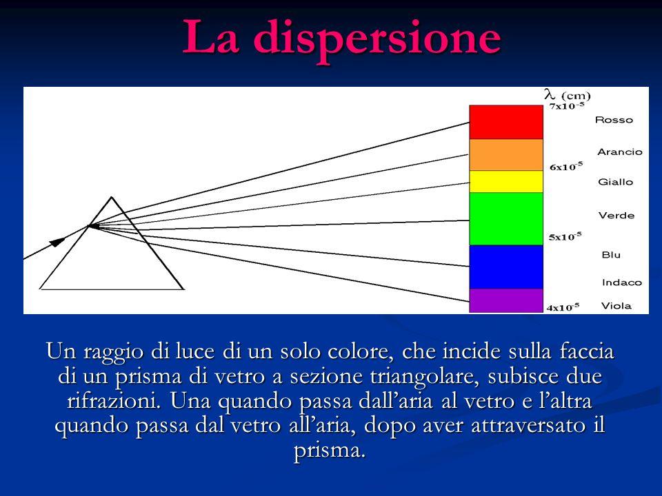 Un raggio di luce di un solo colore, che incide sulla faccia di un prisma di vetro a sezione triangolare, subisce due rifrazioni. Una quando passa dal