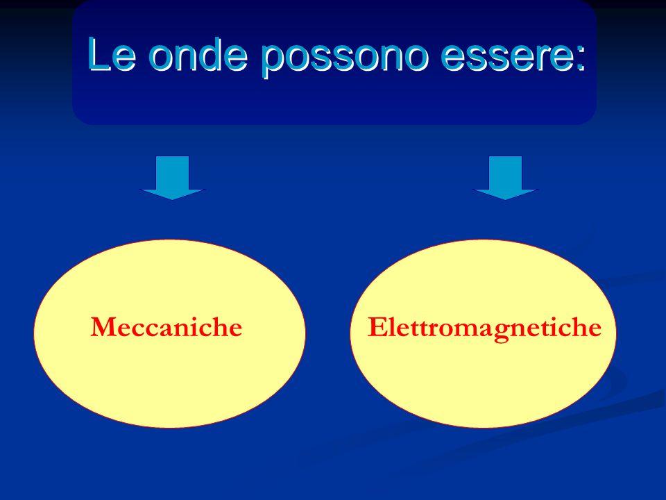 Le onde possono essere: MeccanicheElettromagnetiche