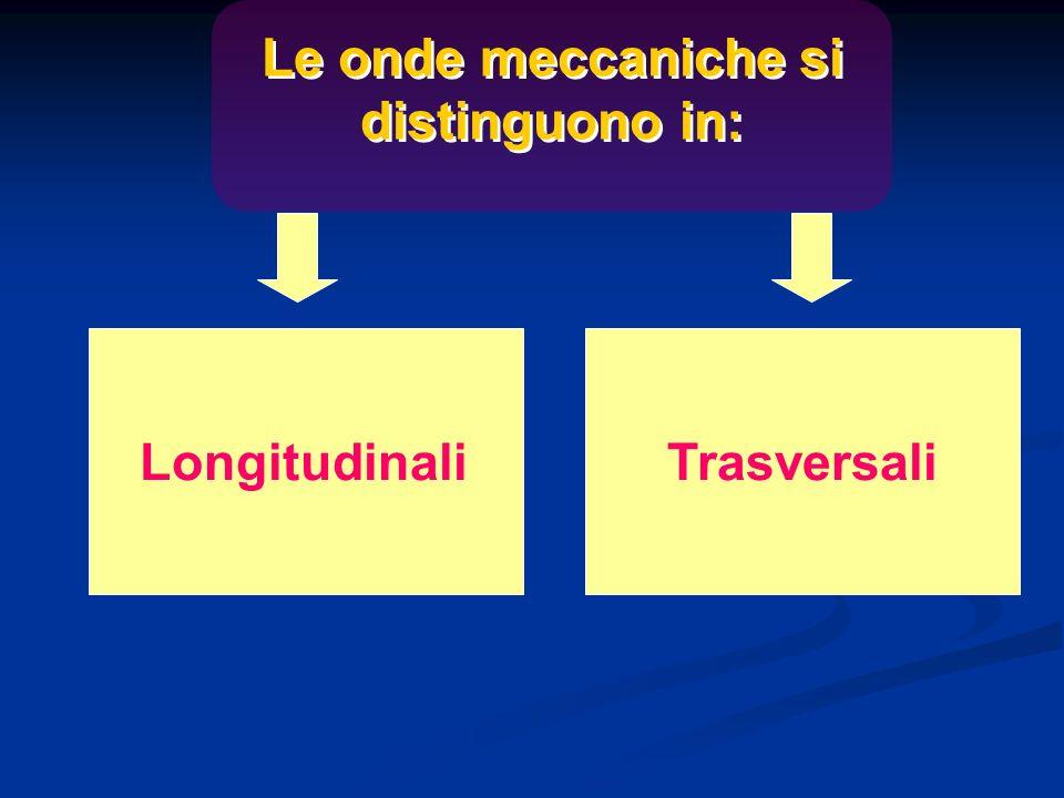 Le onde meccaniche si distinguono in: LongitudinaliTrasversali