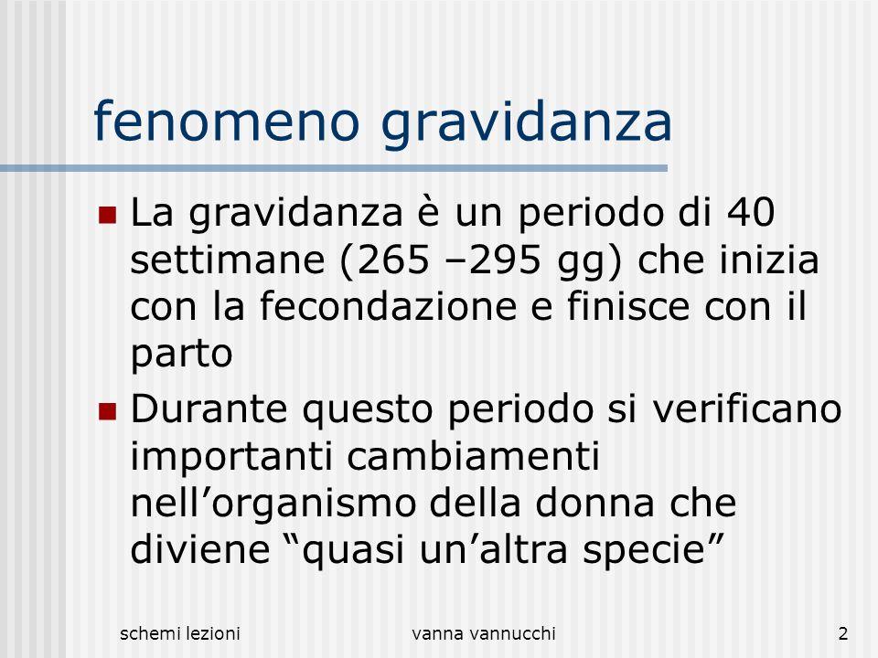 schemi lezionivanna vannucchi2 fenomeno gravidanza La gravidanza è un periodo di 40 settimane (265 –295 gg) che inizia con la fecondazione e finisce c