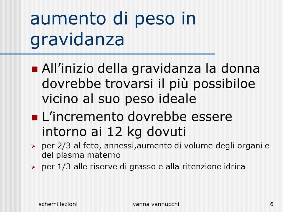schemi lezionivanna vannucchi6 aumento di peso in gravidanza Allinizio della gravidanza la donna dovrebbe trovarsi il più possibiloe vicino al suo pes