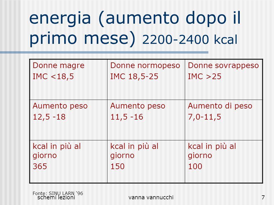 schemi lezionivanna vannucchi7 energia (aumento dopo il primo mese) 2200-2400 kcal Donne magre IMC <18,5 Donne normopeso IMC 18,5-25 Donne sovrappeso