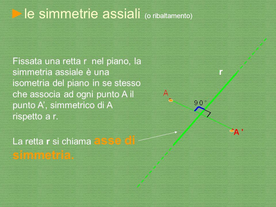 le simmetrie assiali (o ribaltamento) Fissata una retta r nel piano, la simmetria assiale è una isometria del piano in se stesso che associa ad ogni p