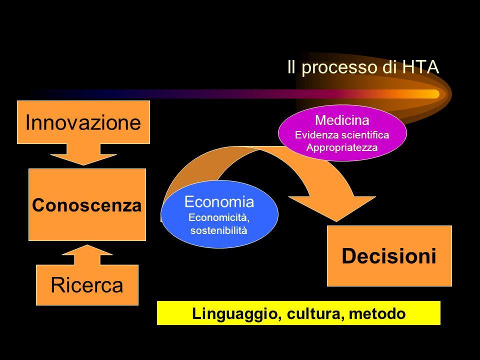 Il processo di HTA Conoscenza Ricerca Innovazione Decisioni Medicina Evidenza scientifica Appropriatezza Economia Economicità, sostenibilità Linguaggi