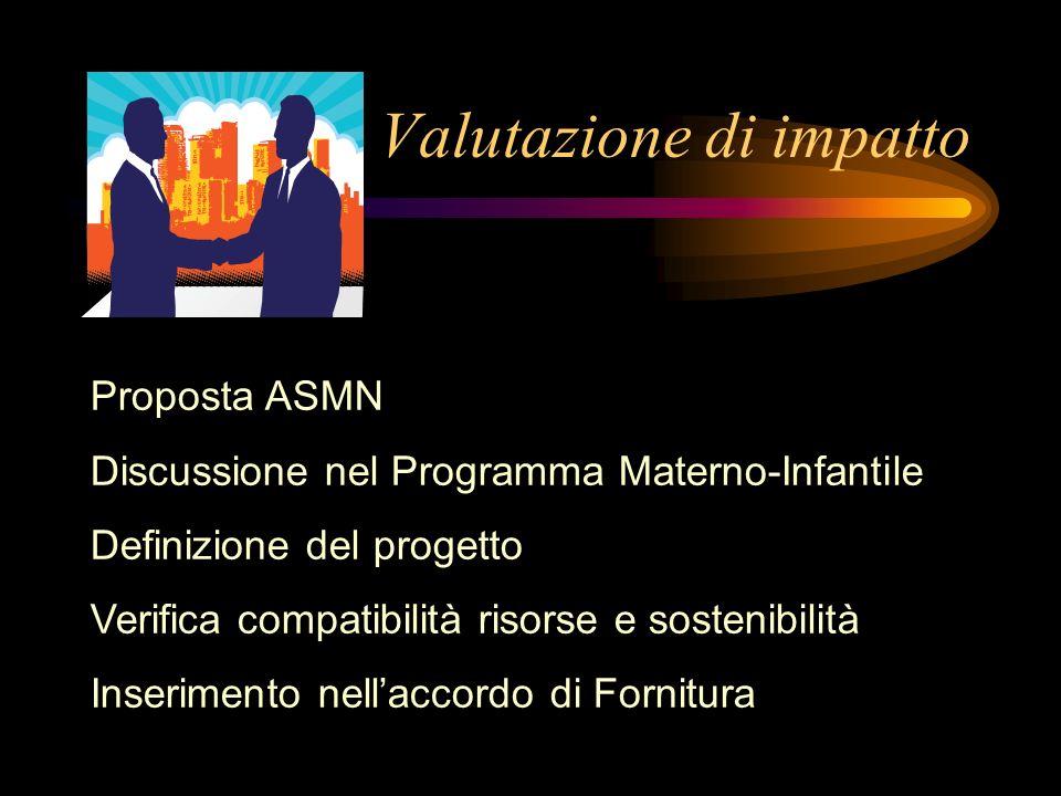 Valutazione di impatto Proposta ASMN Discussione nel Programma Materno-Infantile Definizione del progetto Verifica compatibilità risorse e sostenibili