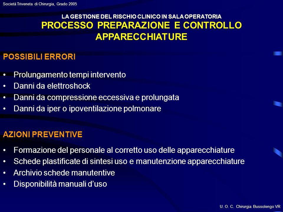 U. O. C. Chirurgia Bussolengo VR Società Triveneta di Chirurgia, Grado 2005 PROCESSO PREPARAZIONE E CONTROLLO APPARECCHIATURE Prolungamento tempi inte
