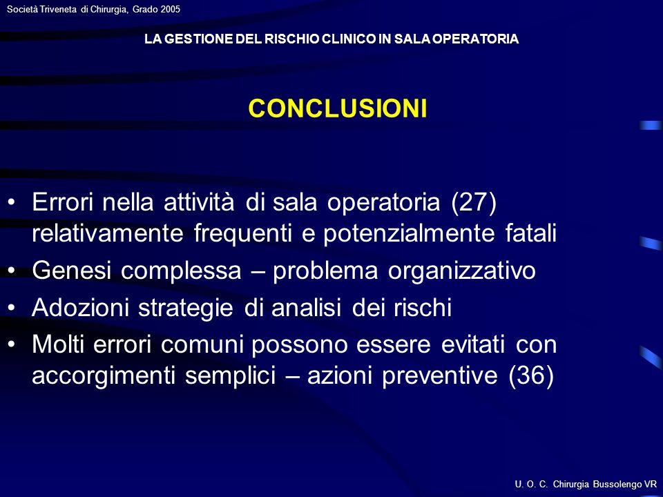 U. O. C. Chirurgia Bussolengo VR Società Triveneta di Chirurgia, Grado 2005 Errori nella attività di sala operatoria (27) relativamente frequenti e po