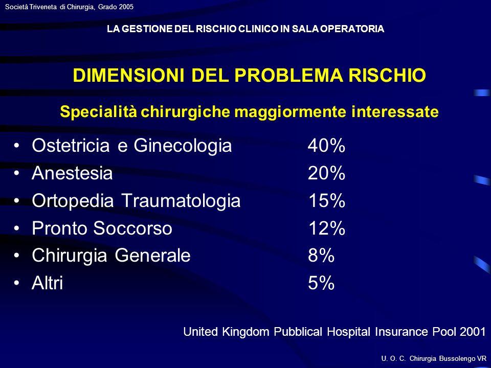 U. O. C. Chirurgia Bussolengo VR Società Triveneta di Chirurgia, Grado 2005 DIMENSIONI DEL PROBLEMA RISCHIO Specialità chirurgiche maggiormente intere