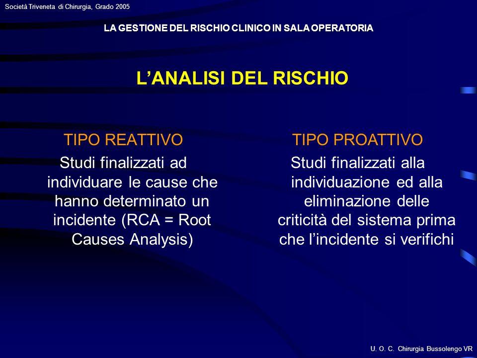 U. O. C. Chirurgia Bussolengo VR Società Triveneta di Chirurgia, Grado 2005 LANALISI DEL RISCHIO TIPO REATTIVO Studi finalizzati ad individuare le cau