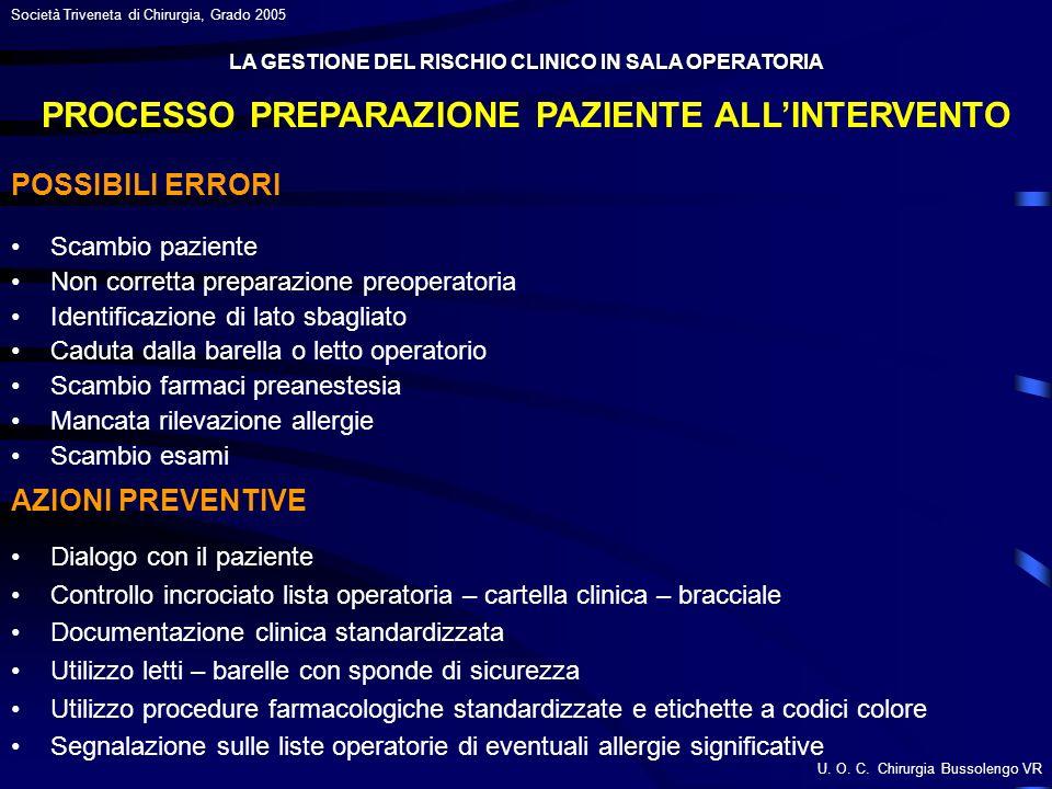 U. O. C. Chirurgia Bussolengo VR Società Triveneta di Chirurgia, Grado 2005 PROCESSO PREPARAZIONE PAZIENTE ALLINTERVENTO Scambio paziente Non corretta